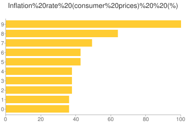 Inflation rate (consumer prices) - Ranking